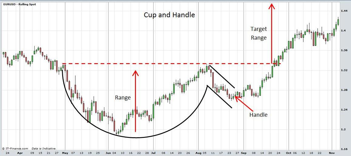 Image result for cup and handle