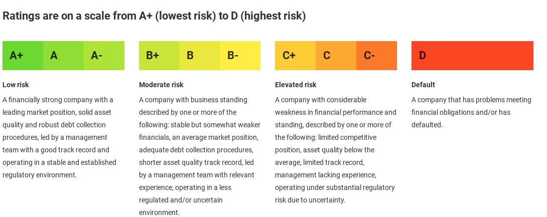 Wat betekent een A,B,C,D rating volgens Mintos