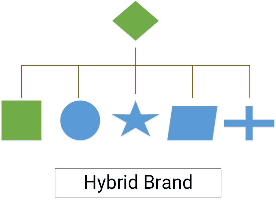 mô hình cấu trúc thương hiệu