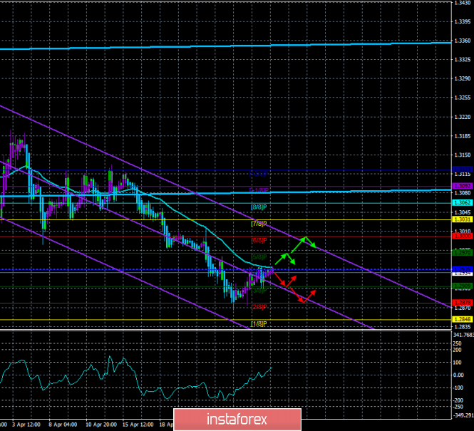 "GBP/USD. April 30th. The trading system ""Regression Channels"". A new fall factor for the pound"