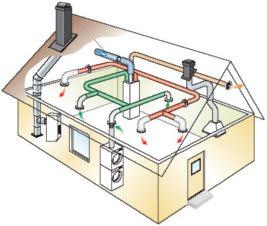 FTX ventilation