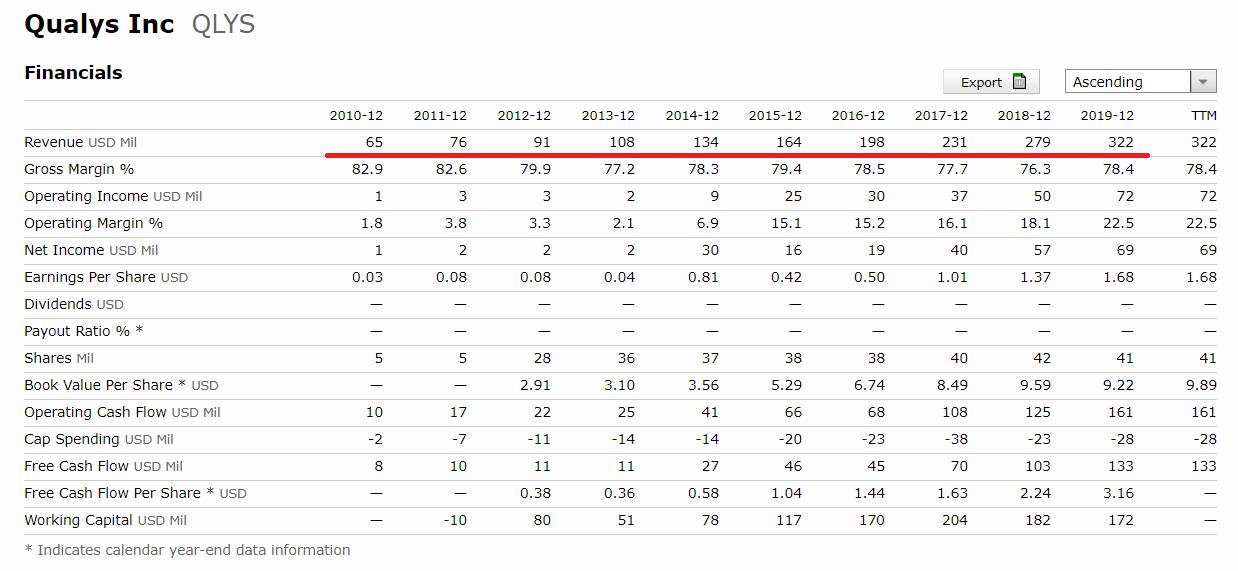 國泰網路資安ETF評價-Qualys Inc | 科利斯-營收-EPS-股息-自由現金流-ROE