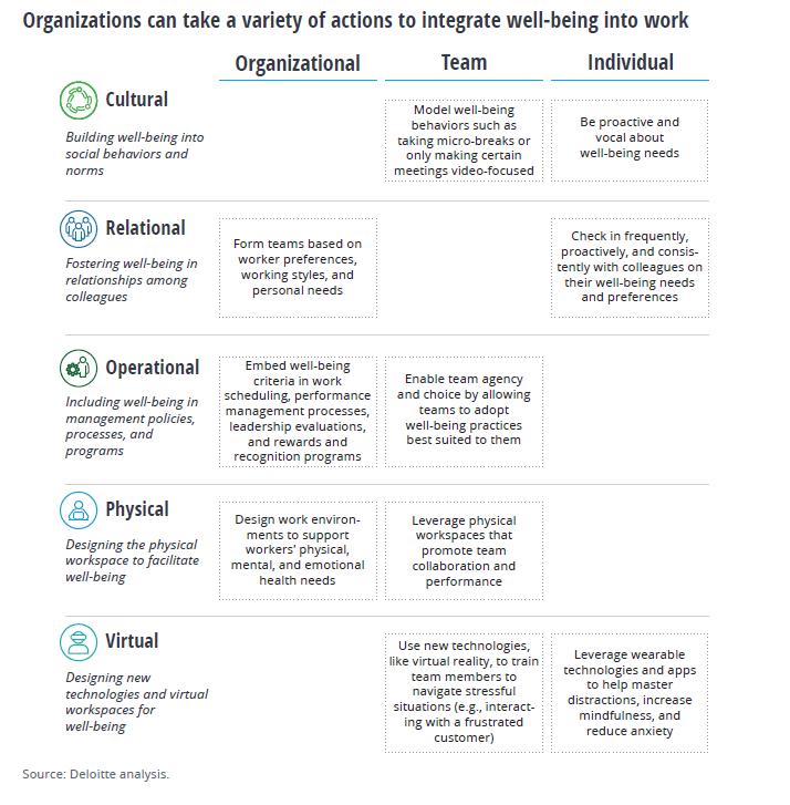 Les entreprises peuvent mettre en place plusieurs actions pour intégrer le bien-être dans le travail