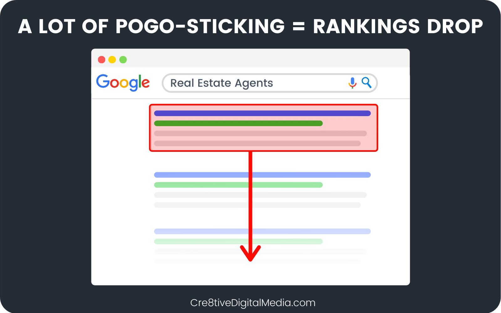 A Lot of Pogo Sticking = drop in rankings