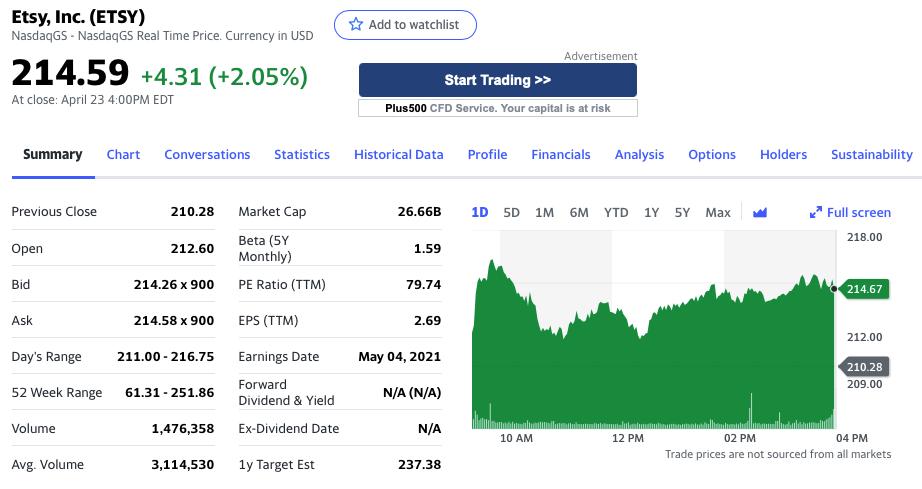Etsy Stock Forecast, Stock Summary