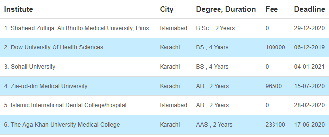 34 Medical Fields After FSC That Can Be Chosen By The Students 30 - Daily Medicos