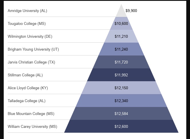 least expensive private college