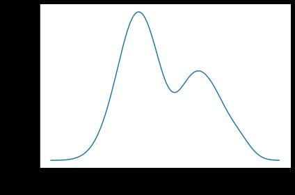 Visualizing univariate distributions using seaborn