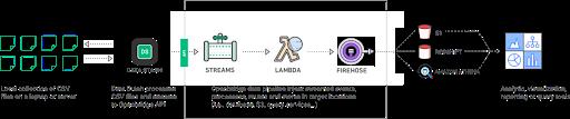 Data Stash—Event API Client
