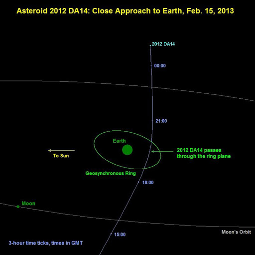 Asteroid 2012 DA14 will pass inside the geosynchronous satellite ring, located about 35,800 km above the equator. Its orbit about the sun can bring it no closer to the Earth's surface than 3.2 Earth radii on February 15, 2013. On this date, the asteroid will travel rapidly from the southern evening sky into the northern morning sky with its closest Earth approach occurring about 19:26 UTC when it will achieve a magnitude of less than seven, which is somewhat fainter than naked eye visibility.