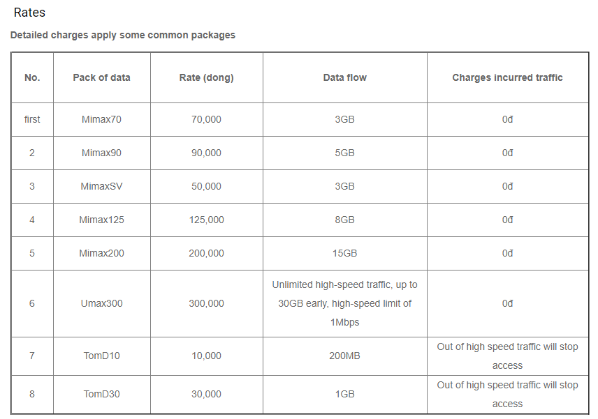 table of viettel's data packages - Vietnam Mobile Number