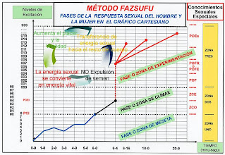 Photo: ESPAÑOL: Método fazsufu - Fases de la respuesta sexual del hombre y la mujer en el gráfico cartesiano. ENGLISH: Method fazsufu - Phases of sexual response of men and women in the cartesian chart. CHINO: Fazsufu 方法 - 笛卡爾圖表中男女的性反應的階段. ÁRABE: Fazsufu الأسلوب - مراحل الاستجابة الجنسية للرجال والنساء في المخطط ديكارت