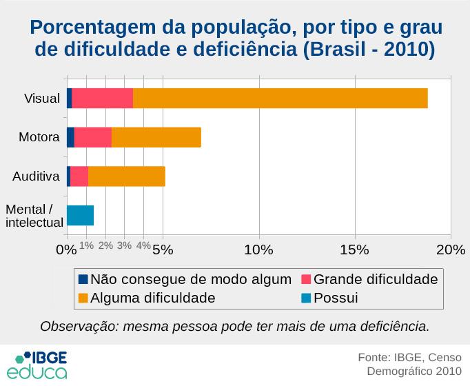 cerca de 45 milhoes de brasileiros possuem algum tipo de deficiencia, dai a importancia de se falar em acessibilidade na web