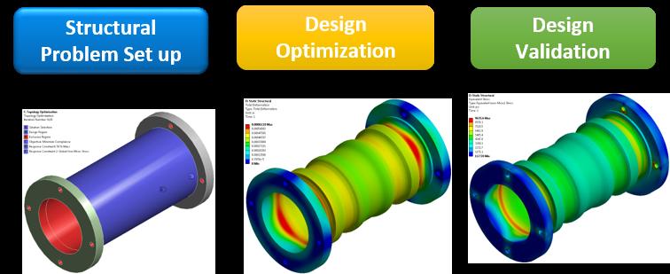 В модуле ANSYS Mechanical появился новый встроенный инструмент топологической оптимизации, позволяющий эффективно убирать материал в недогруженных зонах деталей<br />Слева направо: постановка задачи, оптимизация конструкции, проверочный расчёт