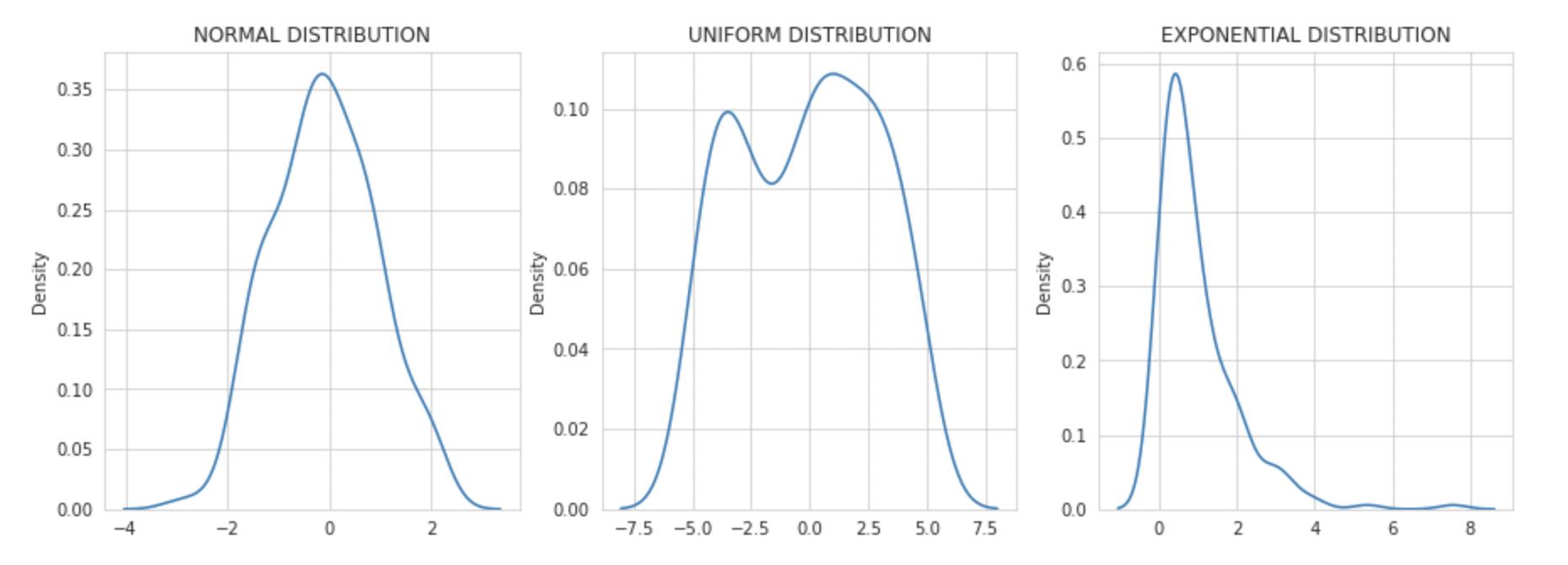 probability distribution | Q-Q plot