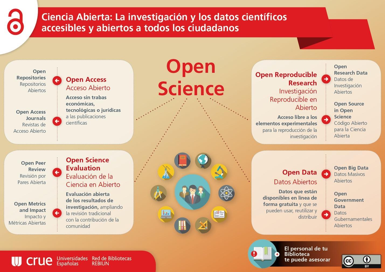 Definición Open Science
