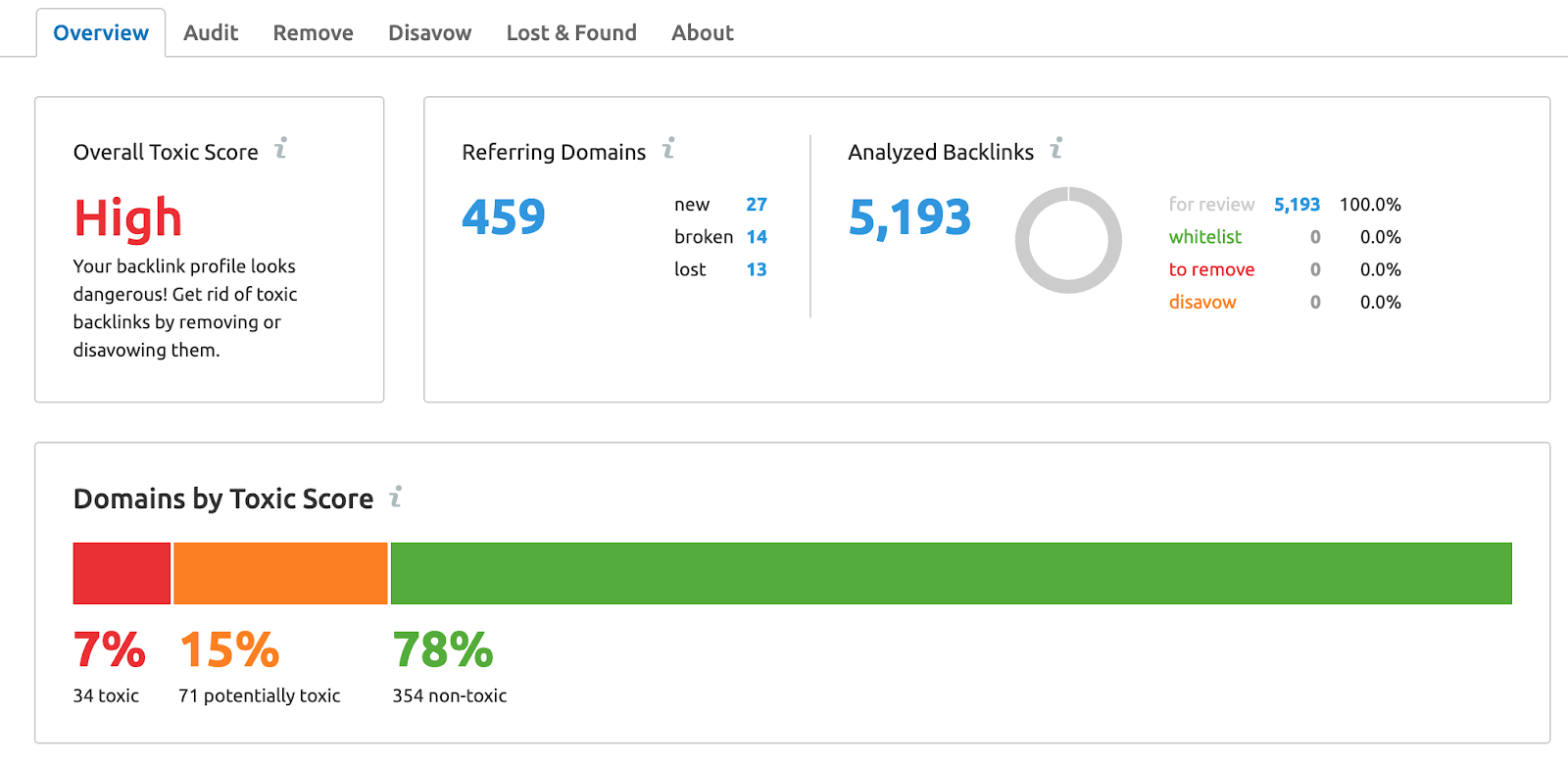 SEMrush backlinks profile auditing