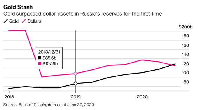 Courbe montrant le taux de détention de l'or par rapport au dollar en Russie