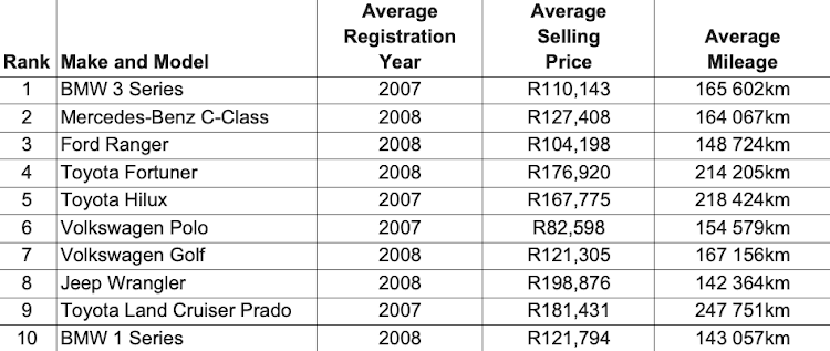 The top 10 most sold secondhand cars in South Africa.
