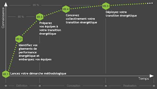 Méthode transition énergétique