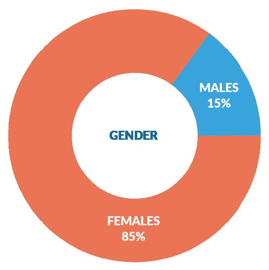 safe-2-save-user-demographic-gender