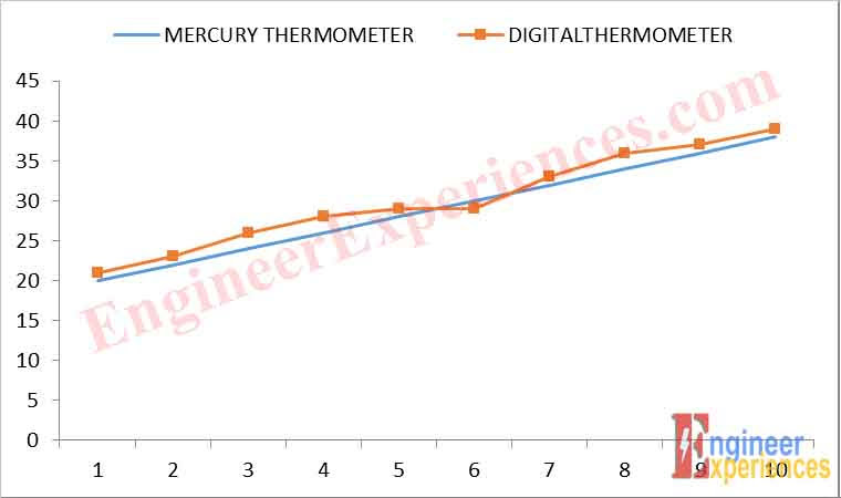Comparison of Mercury Thermometer Vs Designed Digital Thermometer