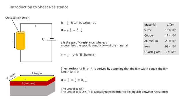 SURAGUS-Schichtwiderstand