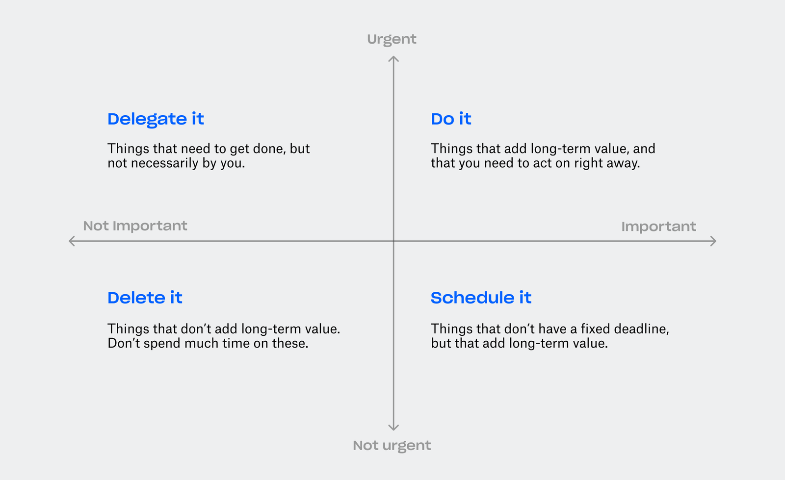 "An axis grid with the X axis labeled ""Not important"" to ""important"" and the Y axis labeled ""Not urgent"" to ""Urgent."" In the ""not important"" but ""urgent"" quadrant there is text"" Delegate it: Things that need to get done, but not necessarily by you. In the ""Not important"" but ""not urgent"" quadrant is the text ""Delete it: Things that don't add long-term value. Don't spend much time on these."" In the ""Important"" but ""Not urgent"" quadrant is the text, ""Schedule it: Things that don't have a fixed deadline, but that add long-term value."" Finally in the ""Important"" and ""Urgent"" quadrant is the text, ""Do it: Things that add long-term value, and that you need to act on right away."""