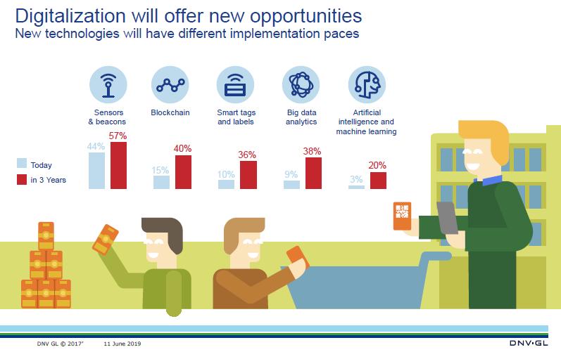 Oferta de oportunidades através da digitalização
