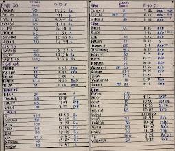 Photo: 3 Apr - 15-10-5 - Dumbbell Hang Clean Thruster (15/10), Cal AirBike, KettleBell Sumo DeadLift HighPull (32/24), Cal Row