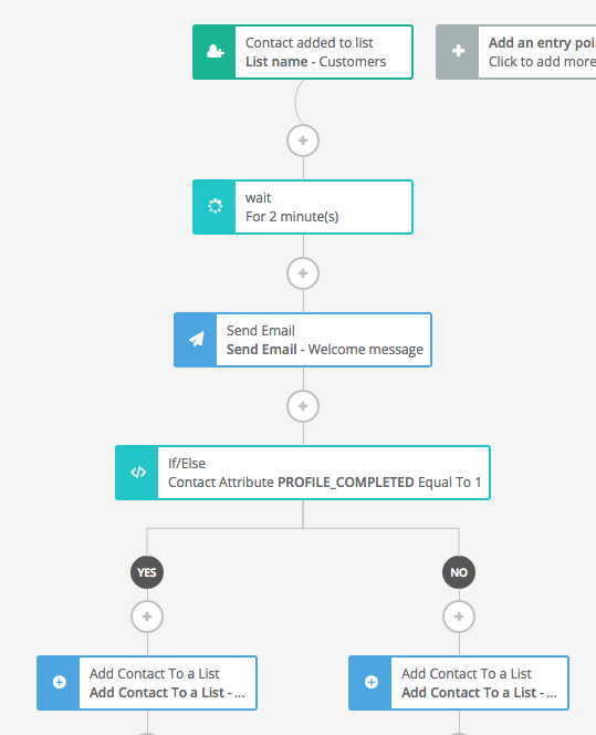 Setting up an email automation workflow