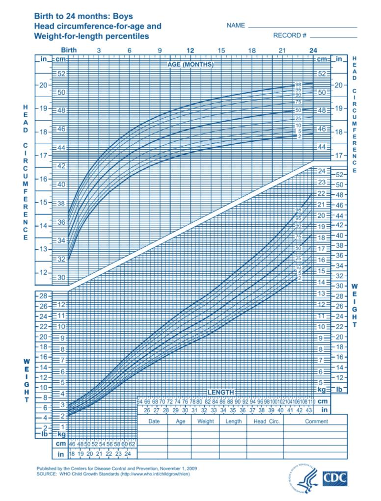 World Health Organization (WHO) Child Growth Charts