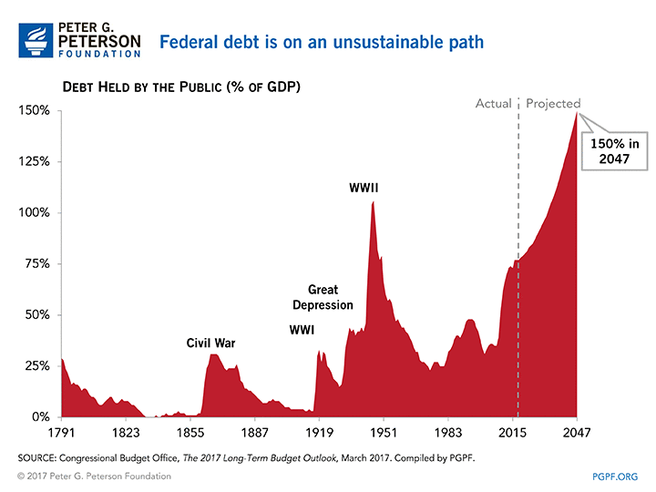 PGP Federal Debt