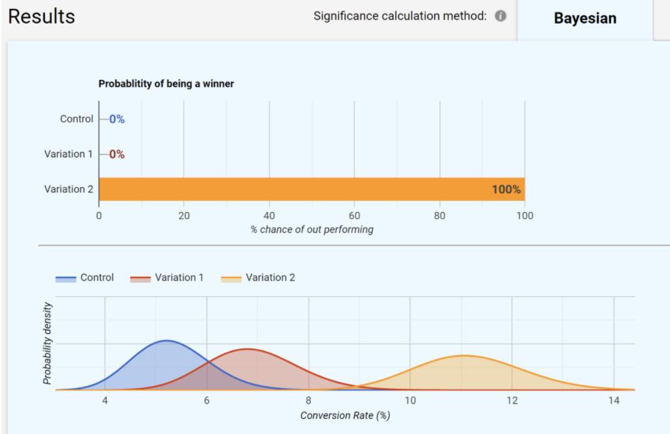 bayesian split test results