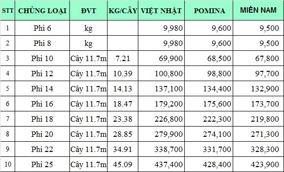 Bảng giá săt thép xây dựng tham khảo tháng 2/2020