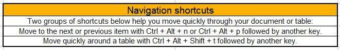 Google Docs Desktop shortcuts - navigation shortcuts