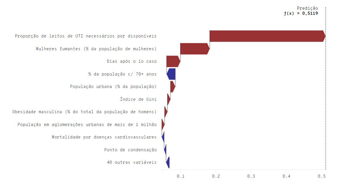 Top 10 das variáveis que mais influenciam a predição do modelo, em ordem decrescente do topo para a base. (Fonte: Kunumi/Reprodução)