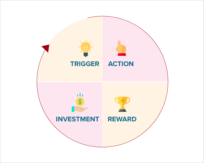 What is the hooked model and how it increases app engagement?