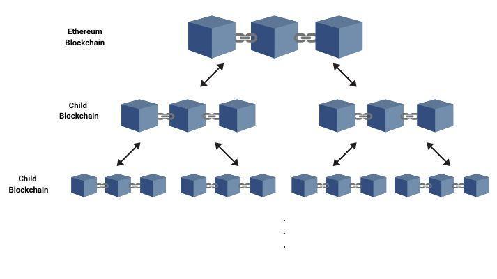 Ethereum Plasma Architecture