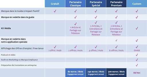 Pricing Plans et Services