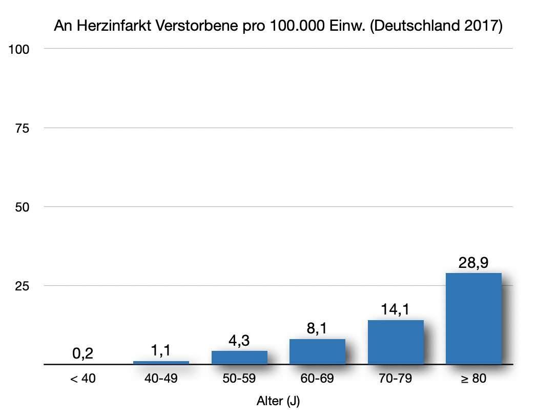 Herzinfarkt-Tote Deutschland 2017