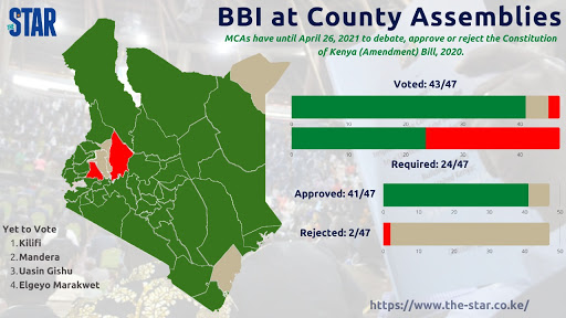It's the second county to reject Bill after Baringo.