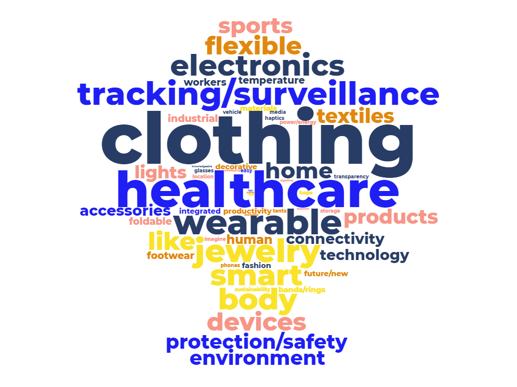 "Word cloud of terms of varying sizes, and randomized colors. ""Clothing"" is the largest word, followed by ""healthcare"". Other notable terms include ""wearable"", ""tracking/surveillance"", ""jewelry"", ""home""."