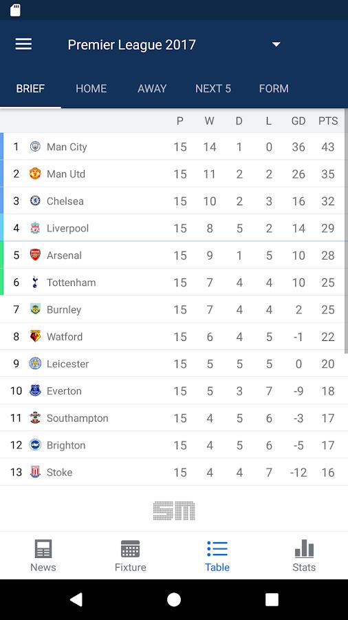 Football Statistics | Football Live Scores | WhoScored.com