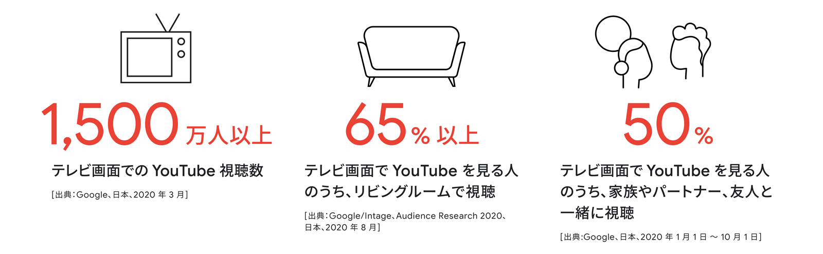 YouTubeの利用実態