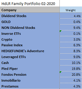 Detailed positions Feb-2020