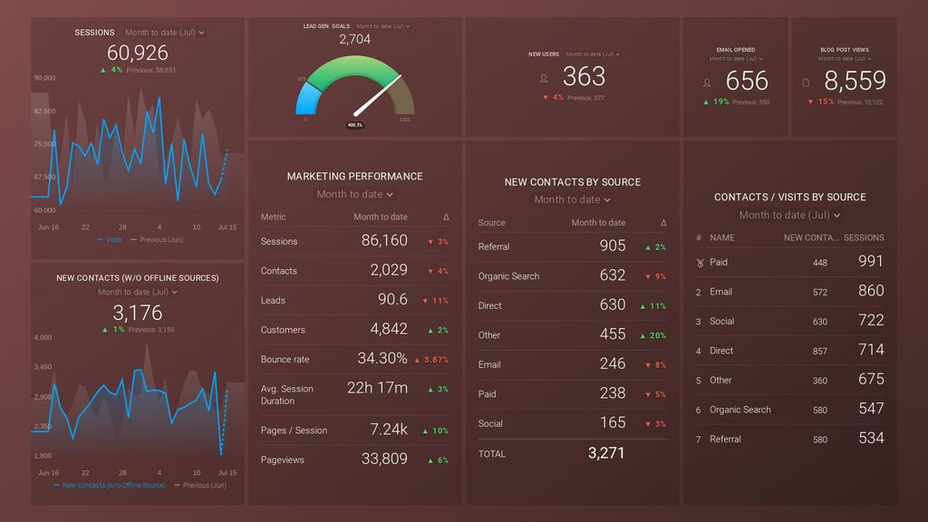 hubspot google analytics dashboard