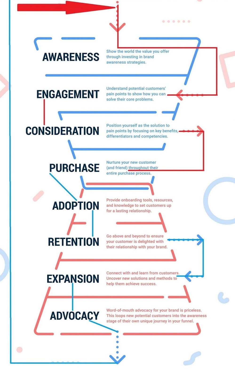 Sales funnel cycle
