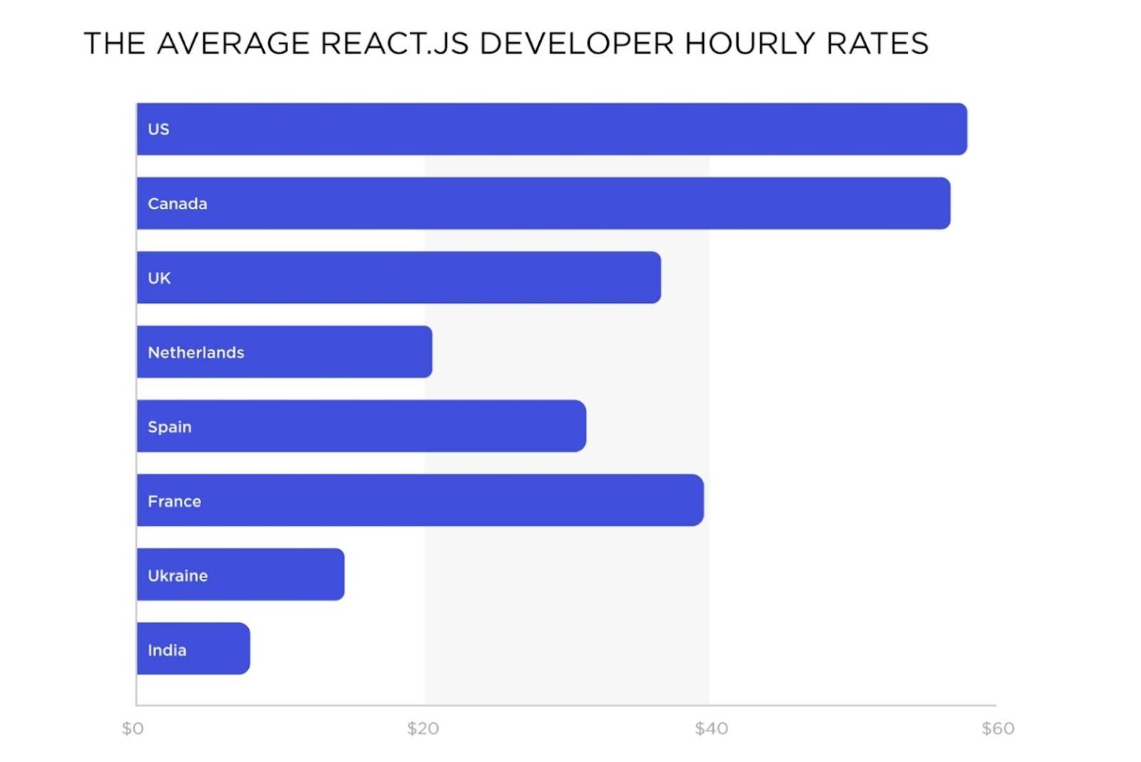 Cost to hire reactjs developer