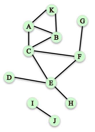 local clustering coefficient